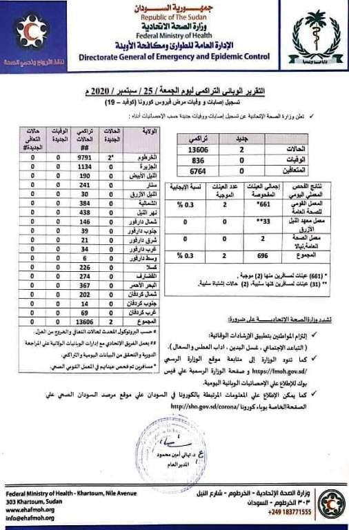 """الصحة السودانية تعلن حصيلة جديدة لإصابات """"كورونا"""" ولا وفيات"""